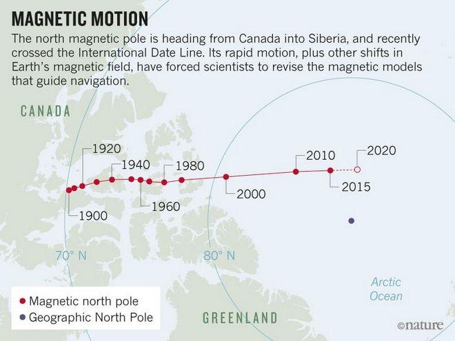 Μετακίνηση βόρειου μαγνητικού πόλου