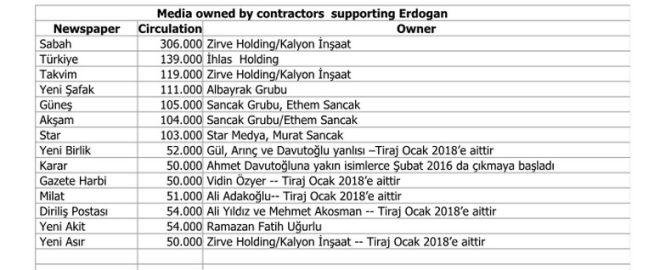 ΜΜΕ τα οποία κατέχουν εργολάβοι που υποστηρίζουν τον Ερντογάν. Στη μεσαία στήλη η μέση κυκλοφορία τους.