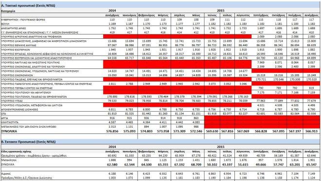 Η 'ακτινογραφία' του Δημοσίου: Πόσοι είναι οι υπάλληλοι, πώς κατανέμονται ανά υπουργείο