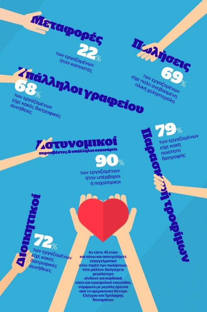 Αυτά είναι τα 7 πιο επικίνδυνα επαγγέλματα για την καρδιά