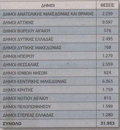 Πάνω από 32.000 προσλήψεις σε δήμους - Όλες οι προκηρύξεις