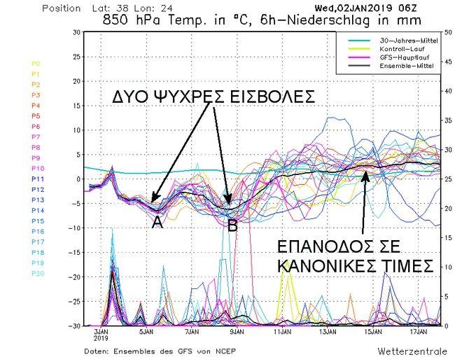 Μετεώγραμμα Αθήνας - Προοπτική καιρού