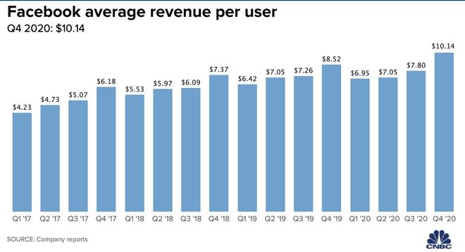 Tα χρήματα που κερδίσει η Facebook, κατά μέσο όρο, από κάθε χρήστη δείχνουν το 'ευεργετικό' της πανδημίας στην αύξηση όλων των αριθμών που αφορούν τον τεχνολογικό κολοσσό.
