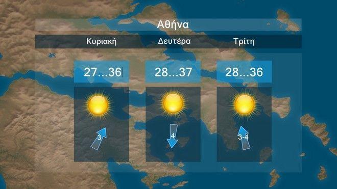 Στους 40 - 41 βαθμούς ο υδράργυρος τη Δευτέρα