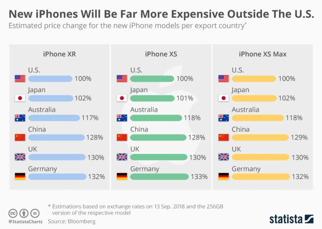 iPhoneXS: Αυτές είναι οι τιμές που θα πωλούνται στην Ελλάδα