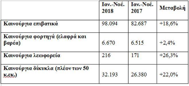 Περίπου 105.000 θα είναι φέτος οι πωλήσεις νέων ΙΧ