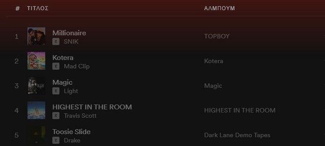 Top 5 καλλιτέχνες στο Spotify στην Ελλάδα για το 2020