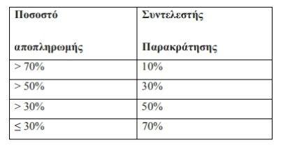 Απλουστεύεται η διαδικασία έκδοσης φορολογικής ενημερότητας