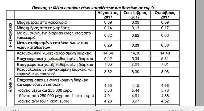 Στο 4,50% η διαφορά επιτοκίων καταθέσεων- χορηγήσεων