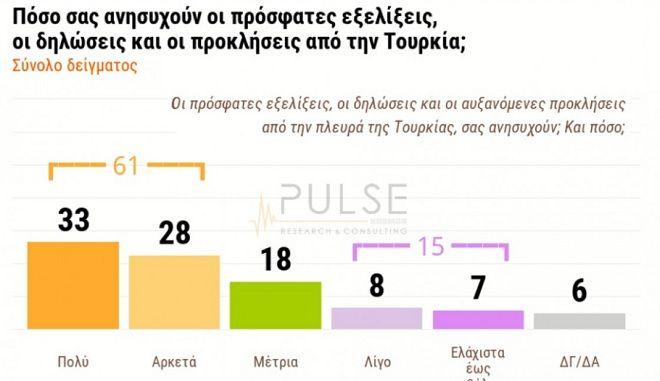 Δημοσκόπηση Pulse: 6 στους 10 ανησυχούν για τα ελληνοτουρκικά