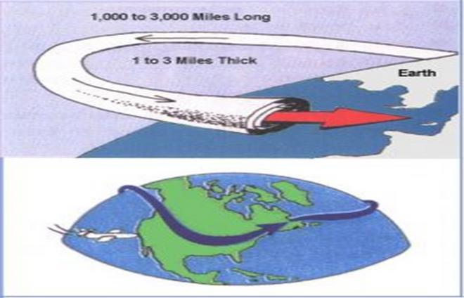 Καύσωνας: Ο ρόλος του αεροχειμάρρου στη ροή της ατμόσφαιρας