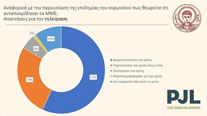 Έρευνα ΑΠΘ: Ο κορονοϊός αλλάζει τον χάρτη των ΜΜΕ