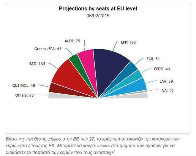 Ευρωεκλογές: Πρώτη εκτίμηση - 9 έδρες η ΝΔ, 6 ο ΣΥΡΙΖΑ - Ανεβαίνουν οι ακροδεξιοί