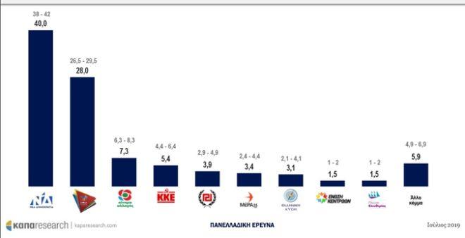 Κάπα Research: Προβάδισμα ΝΔ με 10,5 μονάδες και έξι κόμματα στη Βουλή