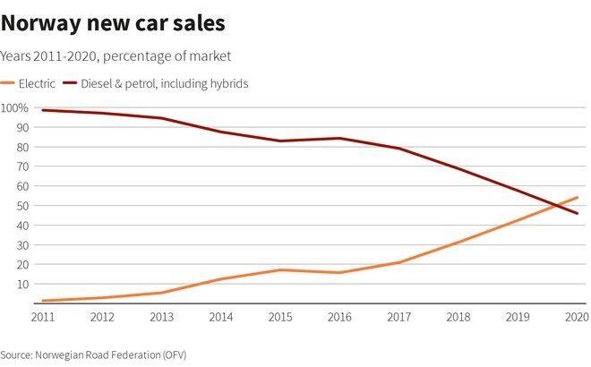 Νορβηγία: Οι πωλήσεις των ηλεκτρικών αυτοκινήτων ξεπέρασαν το 50% της συνολικής αγοράς