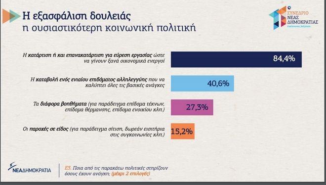 ΝΔ: Οι πολίτες θέλουν δουλειές και σύγχρονο κοινωνικό κράτος