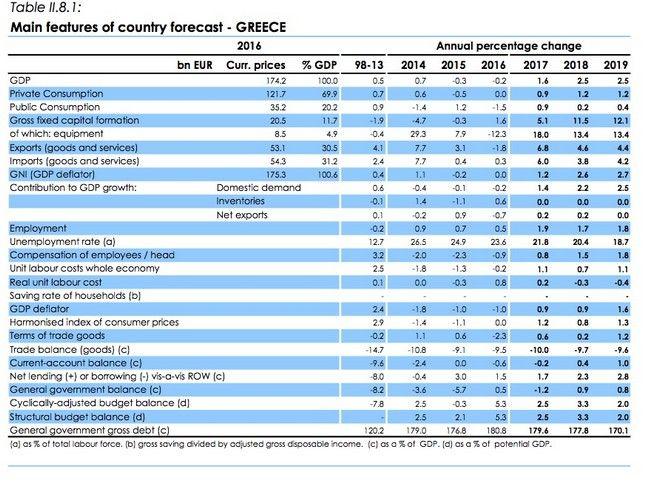 Προβλέψεις Κομισιόν για Ελλάδα: Έρχεται ισχυρή ανάπτυξη