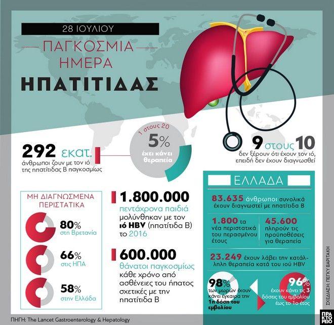 28 Ιουλίου: Παγκόσμια Ημέρα Ηπατίτιδας - 9 στους 10 δεν ξέρουν ότι νοσούν
