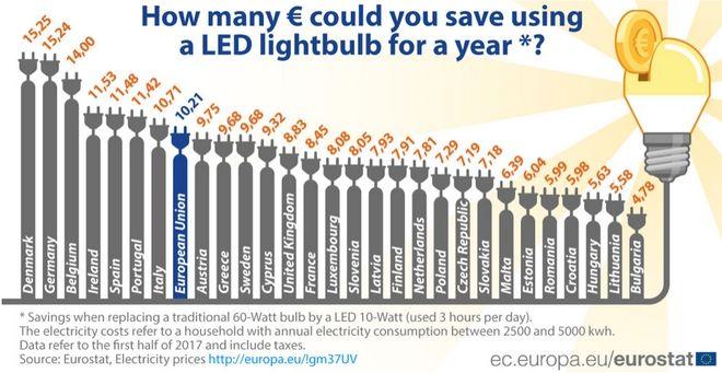 Συμφέρει ή όχι ένα ελληνικό σπίτι να βάλει λάμπες LED; Πόσα λεφτά γλυτώνει τον χρόνο