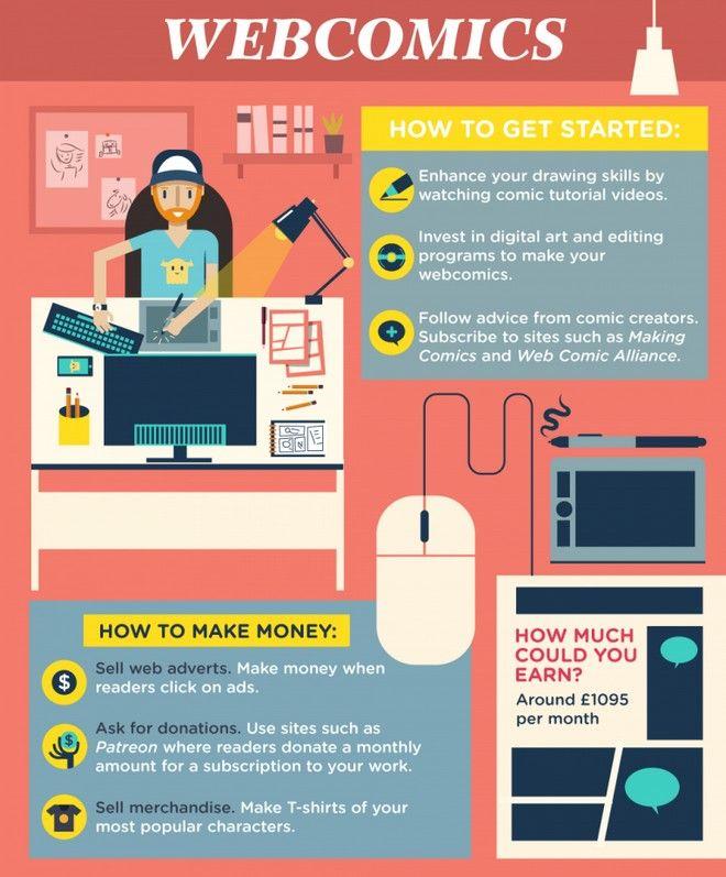 Πέντε χόμπι που θα σε βοηθήσουν να βγάλεις χρήματα