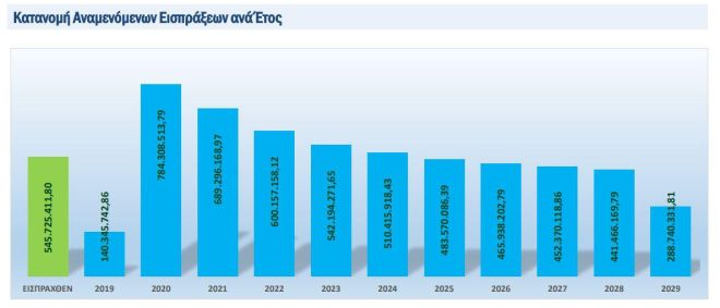Οφειλές 59 δις ευρώ ρυθμίστηκαν μέσω των 120 δόσεων