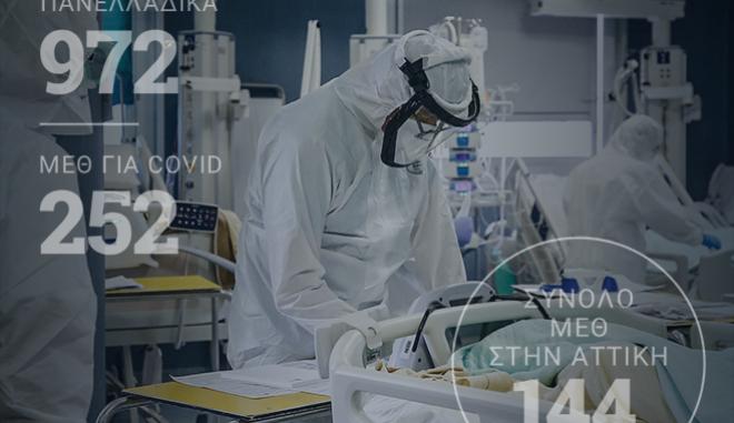 """Κορονοϊός: Στο """"κόκκινο"""" το Εθνικό Σύστημα Υγείας - Φόβοι για τις εντατικές"""