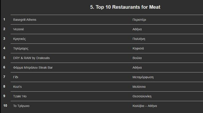 Restaurant 100: Αυτά είναι τα 100 καλύτερα εστιατόρια της Ελλάδας - Ποιο βρέθηκε στην κορυφή;