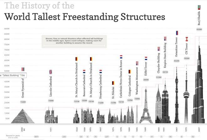 Τα υψηλότερα κτίρια στο πέρασμα των χρόνων - Ποιο φτάνει στα 830 μέτρα σήμερα