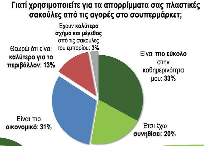 Τι έκαναν οι Έλληνες όλες αυτές τις σακούλες που έπαιρναν από το σούπερ μάρκετ