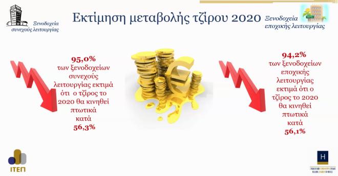 Κορονοϊός - Ξενοδοχεία: Το 64,9% βλέπει