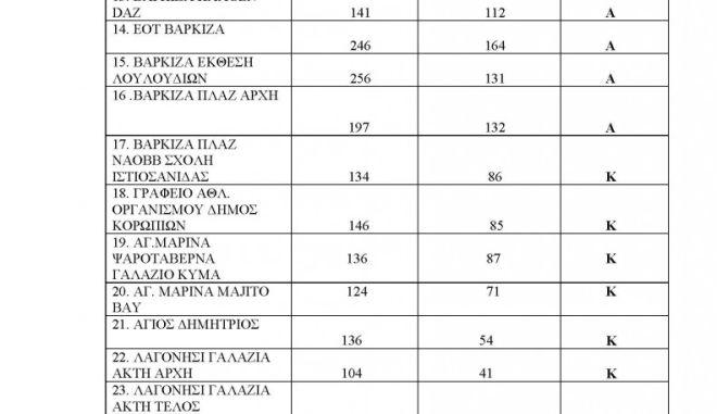 Ακατάλληλες παραλίες της Αττικής: Πού να μην κολυμπήσετε (λίστες) 6