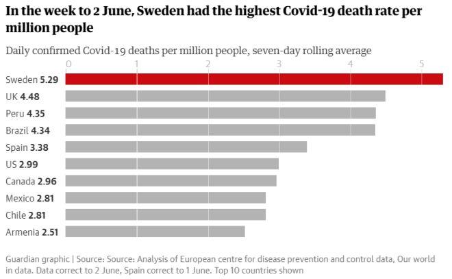 Πρώτη στην Ευρώπη σε θανάτους ανά εκατομμύριο κατοίκων η Σουηδία