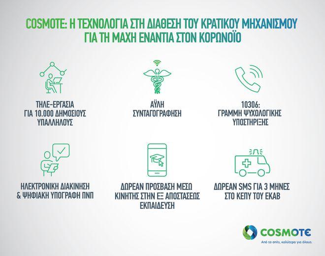 COSMOTE: Η τεχνολογία στη διάθεση του κρατικού μηχανισμού για τη μάχη ενάντια στον κορονοϊό
