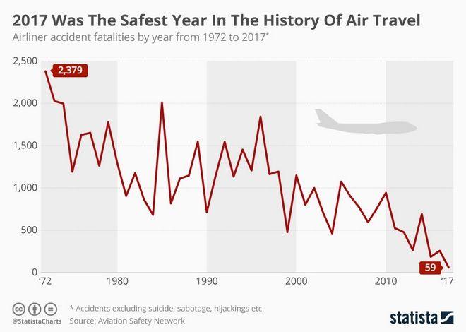 Φοβάσαι τα αεροπλάνα; Ένα διάγραμμα (και αρκετά στοιχεία) για να ξεπεράσεις τον φόβο σου