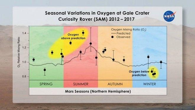 NASA: Το Curiosity εντόπισε οξυγόνο στον πλανήτη Άρη, αλλά όχι την πηγή προέλευσης του