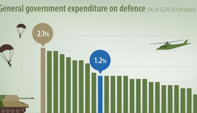 Eurostat: Οι χώρες με τις μεγαλύτερες αμυντικές δαπάνες. Η θέση της Ελλάδας