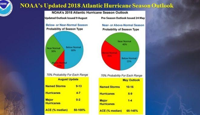 Και όμως, η κλιματική αλλαγή μειώνει τους τυφώνες
