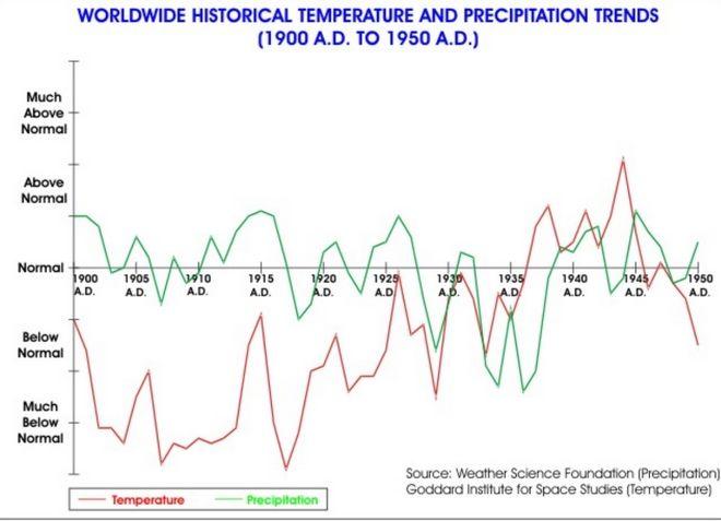 Κλιματική αλλαγή: Η θεωρία του