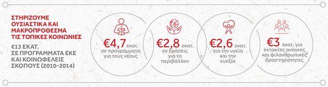 Ισχυρή η αλυσίδα αξίας από τη δραστηριότητα της Coca-Cola Τρία Έψιλον και της The Coca-Cola Company στην Ελλάδα