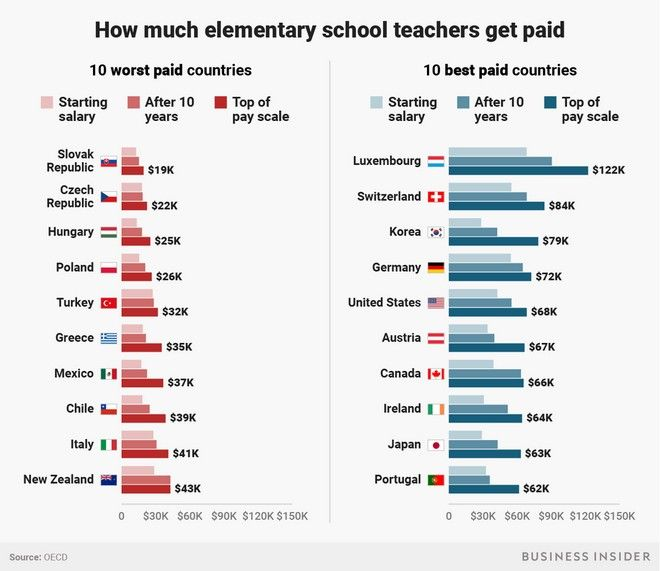 Οι μισθοί των δασκάλων δημοτικών σύμφωνα με τον ΟΑΣΑ