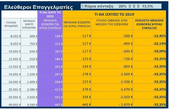 Παραδείγματα μείωσης εισφορών για 250.000 επαγγελματίες