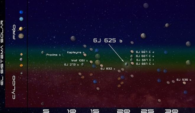 Ανακαλύφθηκε ακόμη μία κοντινή υπερ-Γη!