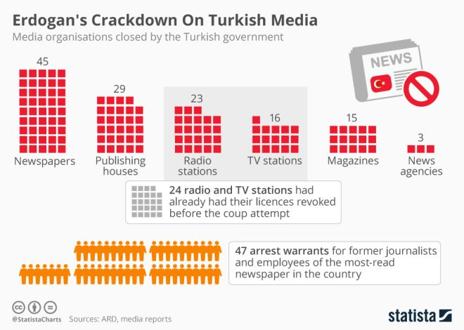 Τουρκία: Δύο χρόνια από το πραξικόπημα και οι φυλακές ακόμη γεμίζουν
