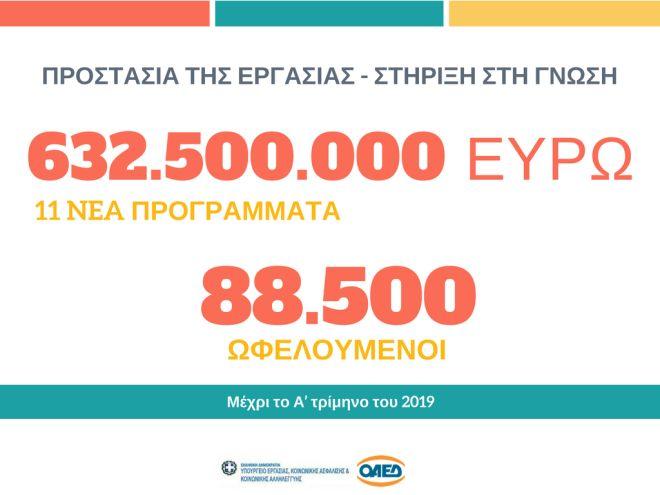 Τα 11 προγράμματα για 88.500 θέσεις εργασίας - 31.500 για νέους ανέργους