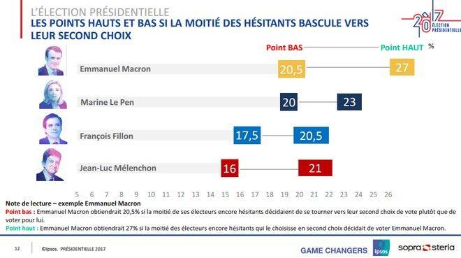 Γαλλικές εκλογές: Θρίλερ για το νικητή δείχνουν οι τελευταίες δημοσκοπήσεις
