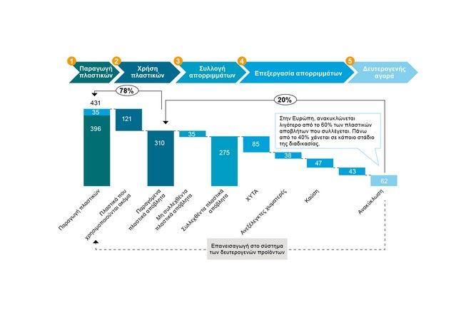 WWF: Προς διπλασιασμό της πλαστικής ρύπανσης των θαλασσών -