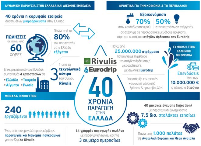 Rivulis Eurodrip: Ενδιαφέρον για την ρωσική αγορά