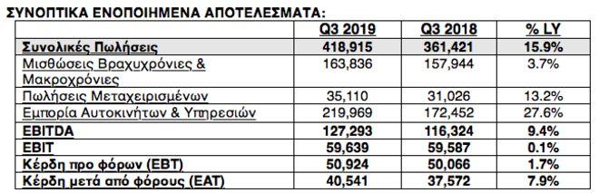 Autohellas: Αύξηση πωλήσεων και κερδών στο εννεάμηνο του 2019