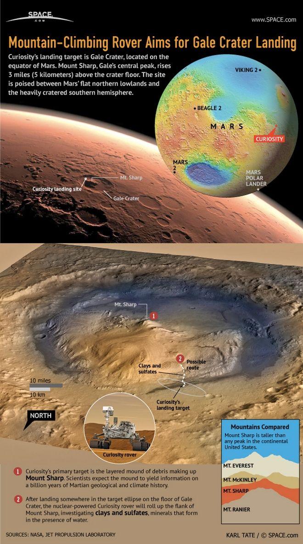 NASA: Αρχαίες λίμνες στον Άρη που θα μπορούσαν να φιλοξενούν ζωή