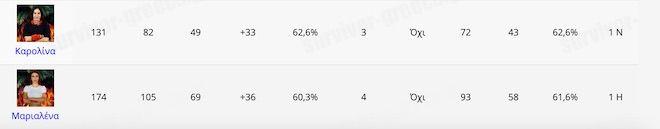 Survivor - Στατιστικά: Μετά τον Τζέιμς ποιοι είναι οι 3 πιο δυνατοί παίκτες
